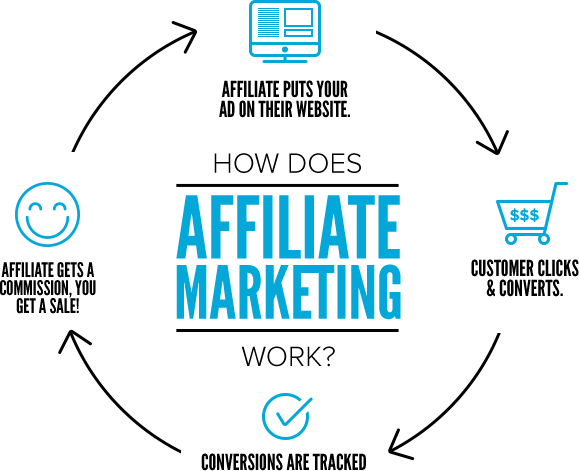 Best Affiliate Marketing Strategies And Tips
